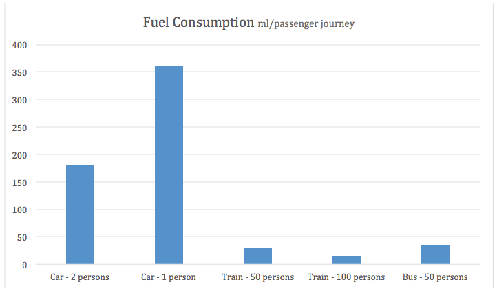 fuel consumption graph
